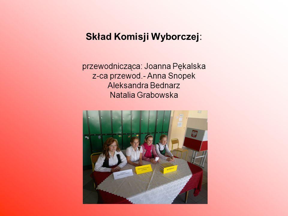  Skład Komisji Wyborczej: przewodnicząca: Joanna Pękalska z-ca przewod.- Anna Snopek Aleksandra Bednarz Natalia Grabowska