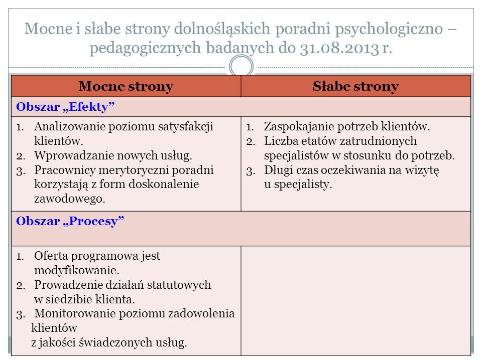 Mocne i słabe strony dolnośląskich poradni psychologiczno – pedagogicznych badanych do 31.08.2013 r.