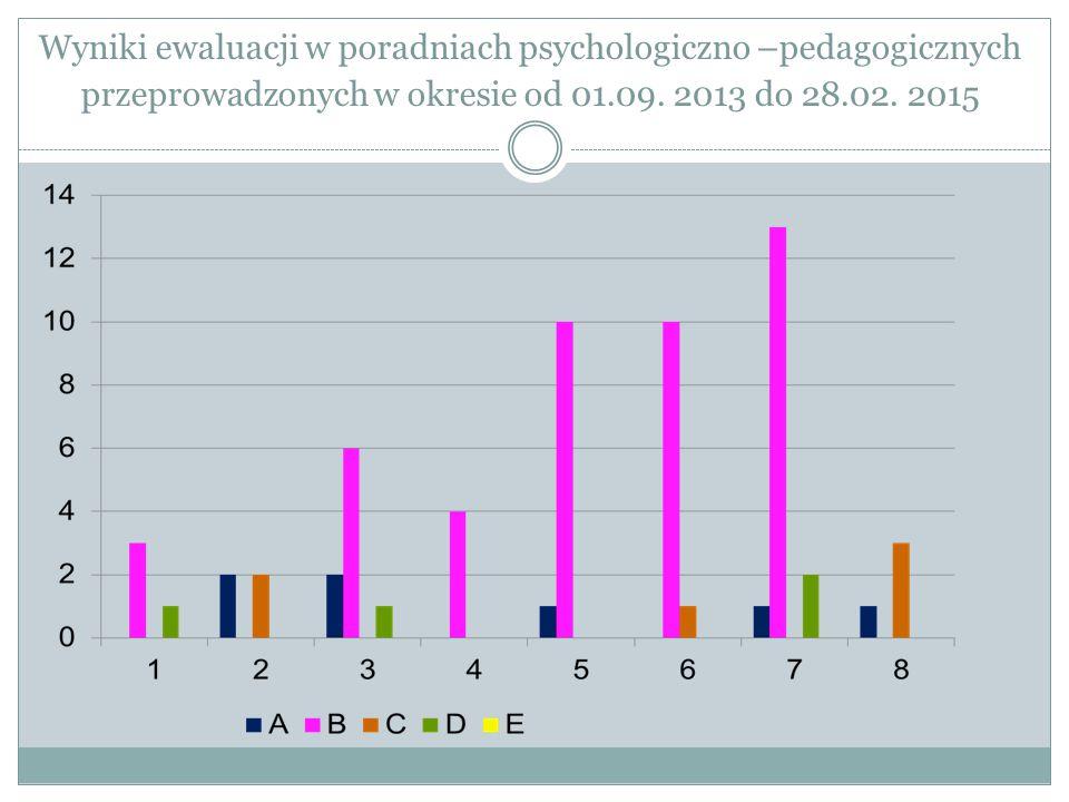 Wyniki ewaluacji w poradniach psychologiczno –pedagogicznych przeprowadzonych w okresie od 01.09. 2013 do 28.02. 2015