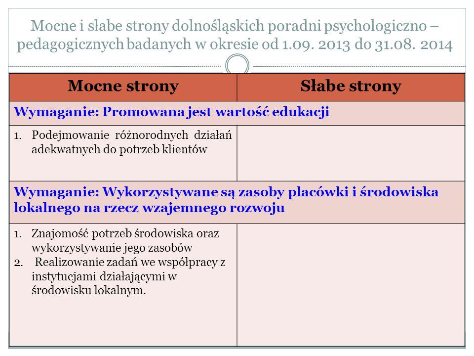 Mocne i słabe strony dolnośląskich poradni psychologiczno – pedagogicznych badanych w okresie od 1.09. 2013 do 31.08. 2014 Mocne stronySłabe strony Wy