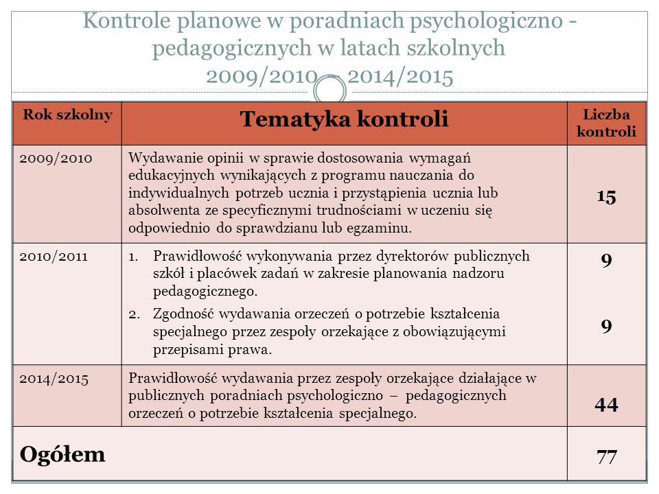 Kontrole planowe w poradniach psychologiczno - pedagogicznych w latach szkolnych 2009/2010 – 2014/2015 Rok szkolny Tematyka kontroli Liczba kontroli 2