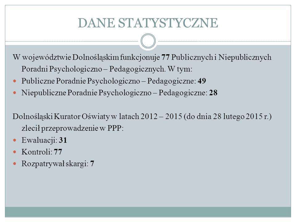 DANE STATYSTYCZNE W województwie Dolnośląskim funkcjonuje 77 Publicznych i Niepublicznych Poradni Psychologiczno – Pedagogicznych.