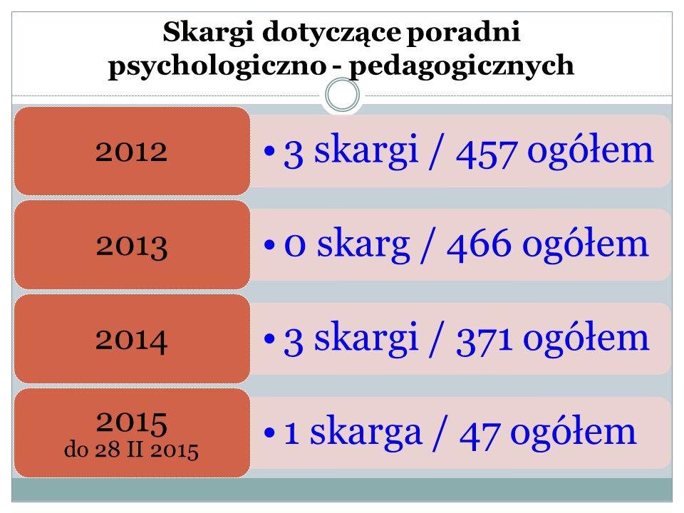 Skargi dotyczące poradni psychologiczno - pedagogicznych 3 skargi / 457 ogółem 2012 0 skarg / 466 ogółem 2013 3 skargi / 371 ogółem 2014 1 skarga / 47 ogółem 2015 do 28 II 2015
