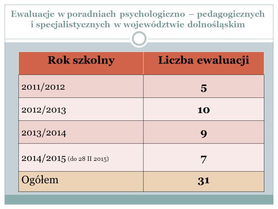 Ewaluacje w poradniach psychologiczno – pedagogicznych i specjalistycznych w województwie dolnośląskim Rok szkolnyLiczba ewaluacji 2011/2012 5 2012/2013 10 2013/2014 9 2014/2015 (do 28 II 2015) 7 Ogółem31