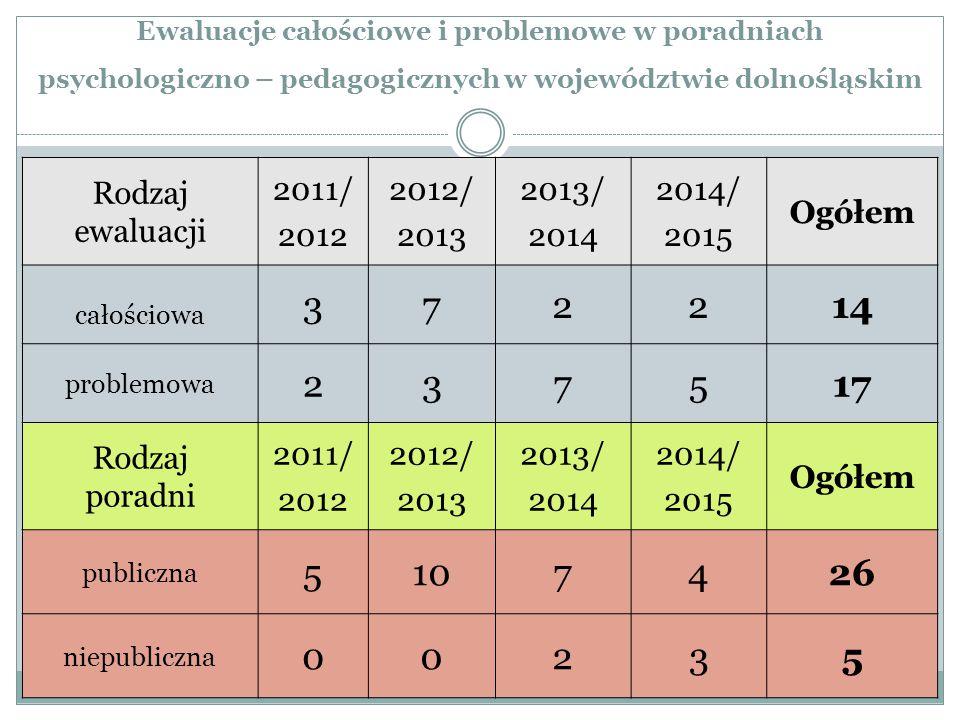 Ewaluacje całościowe i problemowe w poradniach psychologiczno – pedagogicznych w województwie dolnośląskim Rodzaj ewaluacji 2011/ 2012 2012/ 2013 2013