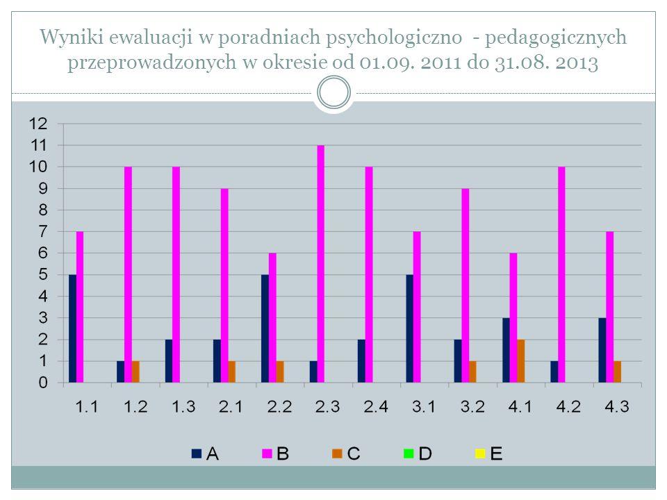 Wyniki ewaluacji w poradniach psychologiczno - pedagogicznych przeprowadzonych w okresie od 01.09. 2011 do 31.08. 2013