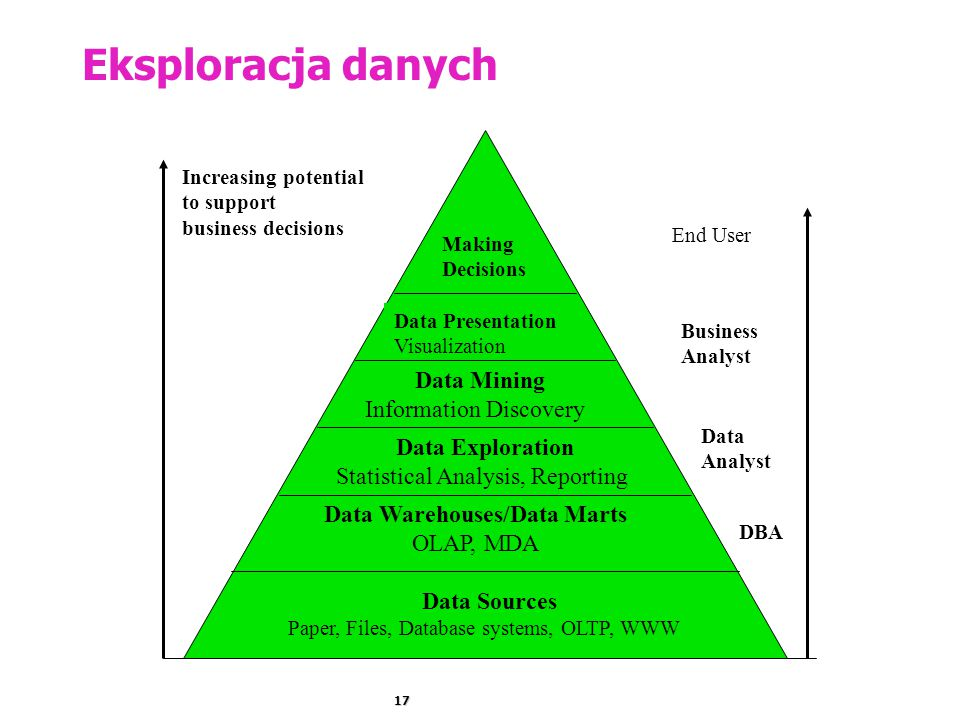17 Eksploracja danych Increasing potential to support business decisions Data Sources Paper, Files, Database systems, OLTP, WWW Data Warehouses/Data Marts OLAP, MDA Data Exploration Statistical Analysis, Reporting Data Mining Information Discovery Data Presentation Visualization Making Decisions End User DBA Business Analyst Data Analyst