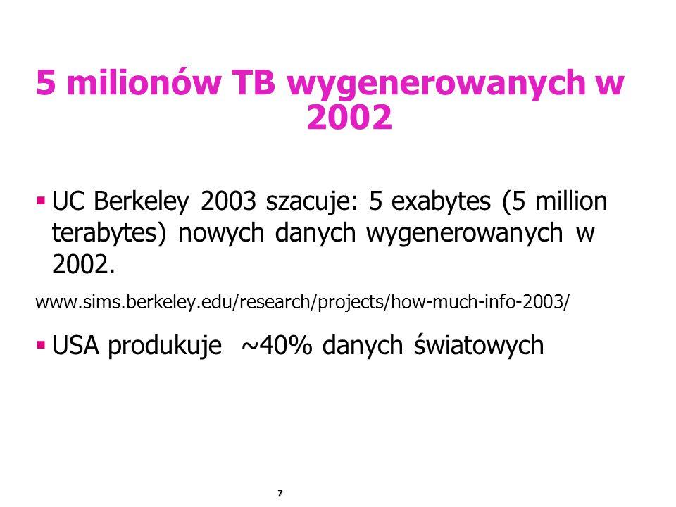 7 5 milionów TB wygenerowanych w 2002  UC Berkeley 2003 szacuje: 5 exabytes (5 million terabytes) nowych danych wygenerowanych w 2002. www.sims.berke