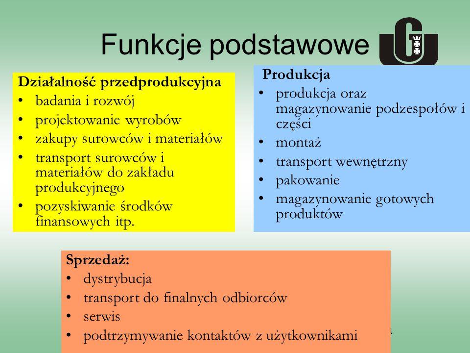 Uniwersytet Gdański, Wydział Zarządzania Funkcje podstawowe Działalność przedprodukcyjna badania i rozwój projektowanie wyrobów zakupy surowców i materiałów transport surowców i materiałów do zakładu produkcyjnego pozyskiwanie środków finansowych itp.