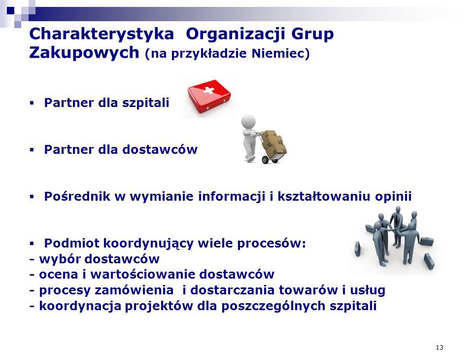 13 Charakterystyka Organizacji Grup Zakupowych (na przykładzie Niemiec) 20 726 11 057 15 145 2 226 2 234 9 650  Partner dla szpitali  Partner dla do