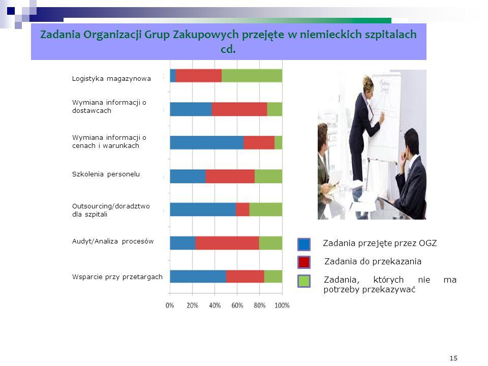 15 Zadania Organizacji Grup Zakupowych przejęte w niemieckich szpitalach cd. Zadania do przekazania Zadania przejęte przez OGZ Zadania, których nie ma