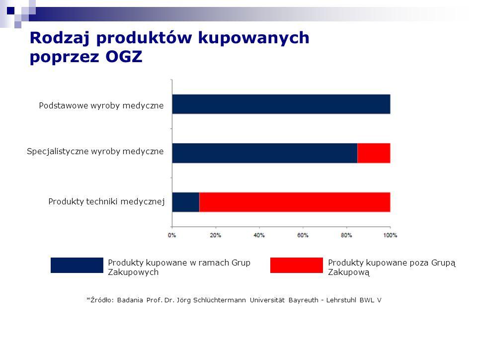 Rodzaj produktów kupowanych poprzez OGZ Produkty kupowane w ramach Grup Zakupowych Produkty kupowane poza Grupą Zakupową Podstawowe wyroby medyczne Sp