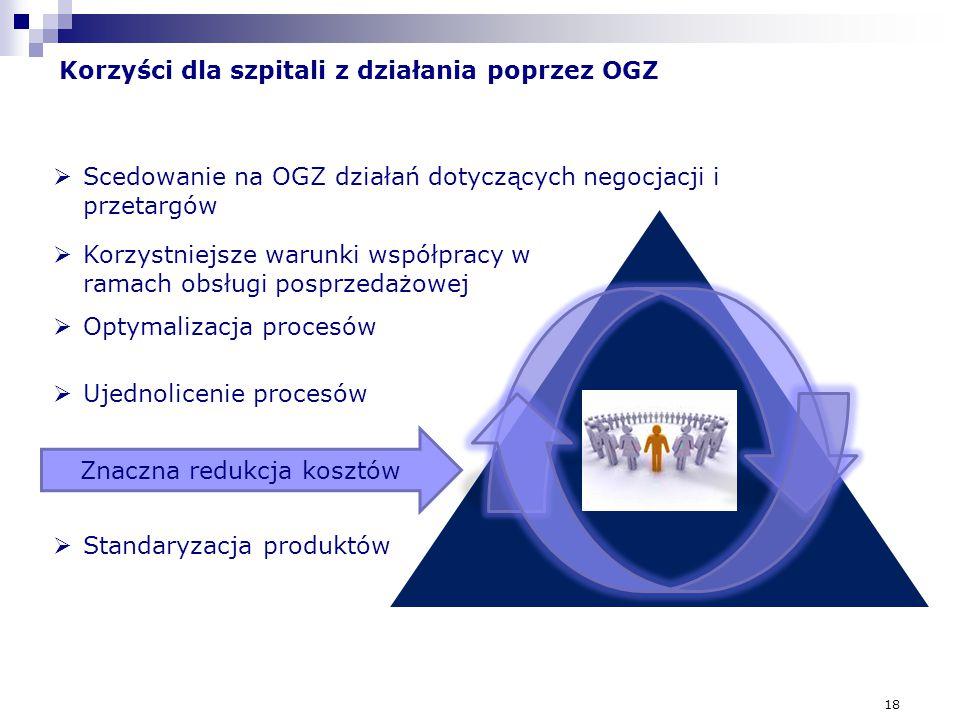 18 Korzyści dla szpitali z działania poprzez OGZ Znaczna redukcja kosztów  Scedowanie na OGZ działań dotyczących negocjacji i przetargów  Korzystnie