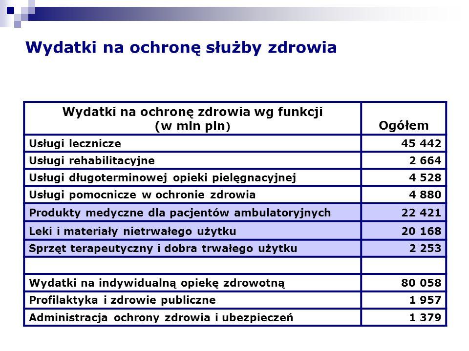 Wydatki na ochronę służby zdrowia Wydatki na ochronę zdrowia wg funkcji (w mln pln ) Ogółem Usługi lecznicze45 442 Usługi rehabilitacyjne2 664 Usługi