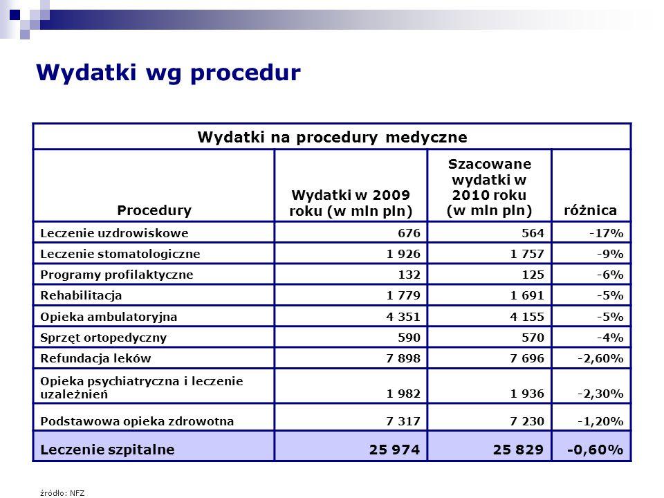 Wydatki wg procedur Wydatki na procedury medyczne Procedury Wydatki w 2009 roku (w mln pln) Szacowane wydatki w 2010 roku (w mln pln)różnica Leczenie