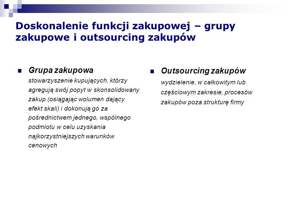 Zadania Organizacji Grup Zakupowych przejęte od niemieckich szpitali Negocjowanie umów Negocjowanie cen i warunków współpracy Analiza rynku Analiza ekonomiczne Standaryzacja produktów Zarządzanie dostawami Doradztwo produktowe Wsparcie przy zmianie produktów Zadania do przekazania Zadania przejęte przez OGZ Zadania, których nie ma potrzeby przekazywać