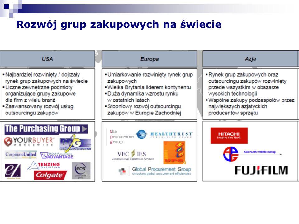 Rozwój grup zakupowych na świecie