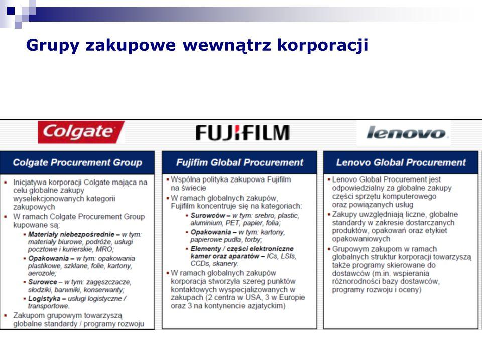 Grupy zakupowe wewnątrz branży