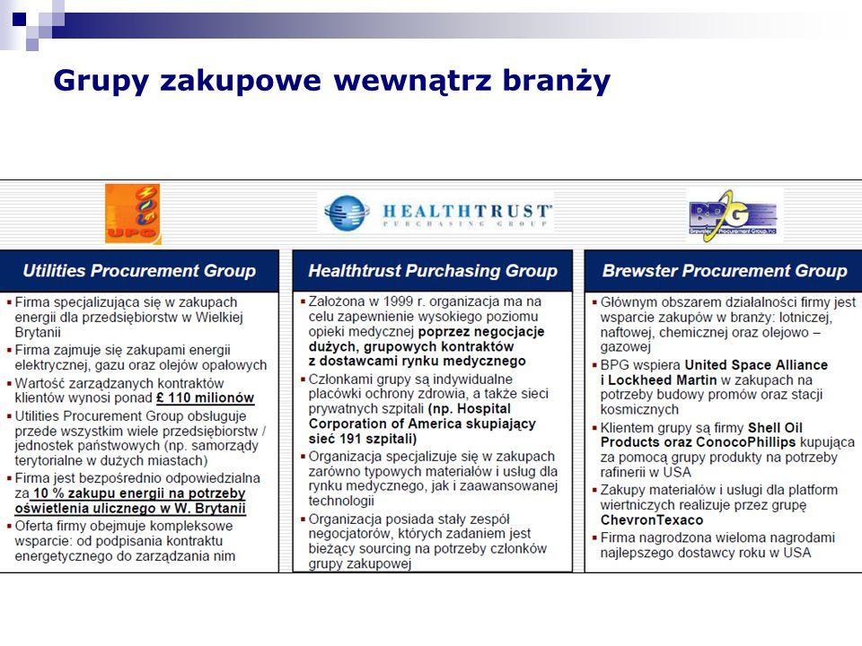 Rodzaj produktów kupowanych poprzez OGZ Produkty kupowane w ramach Grup Zakupowych Produkty kupowane poza Grupą Zakupową Podstawowe wyroby medyczne Specjalistyczne wyroby medyczne Produkty techniki medycznej *Źródło: Badania Prof.