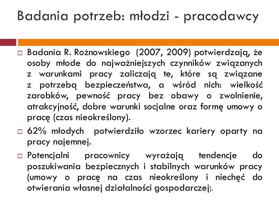 Badania potrzeb: młodzi - pracodawcy  Badania R. Rożnowskiego (2007, 2009) potwierdzają, że osoby młode do najważniejszych czynników związanych z war