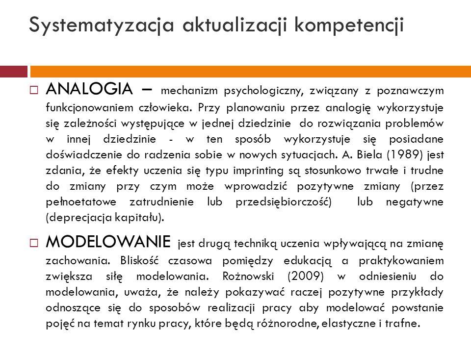 Systematyzacja aktualizacji kompetencji  ANALOGIA – mechanizm psychologiczny, związany z poznawczym funkcjonowaniem człowieka. Przy planowaniu przez