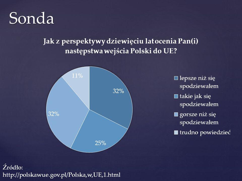 Sonda Źródło: http://polskawue.gov.pl/Polska,w,UE,1.html