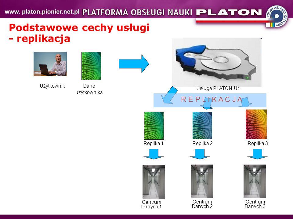 Podstawowe cechy usługi - replikacja Użytkownik Usługa PLATON-U4 Dane użytkownika Centrum Danych 1 Centrum Danych 3 Centrum Danych 2 Replika 1Replika 2 Replika 3 R E P L I K A C J A