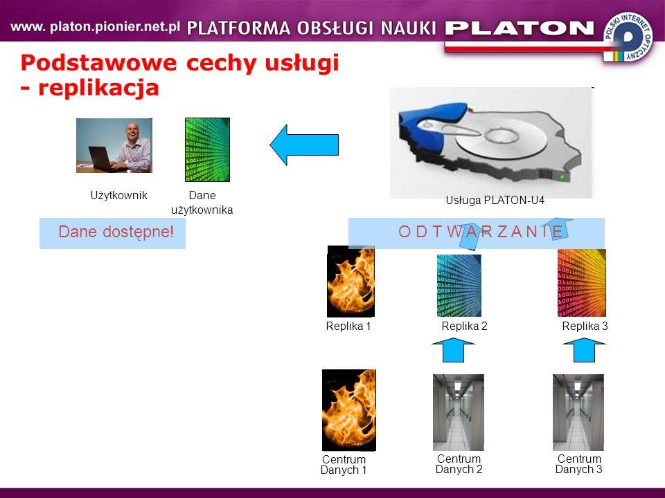Usługa PLATON-U4 Centrum Danych 1 Centrum Danych 3 Centrum Danych 2 Replika 1Replika 2 Replika 3 O D T W A R Z A N I E Dane dostępne! UżytkownikDane u