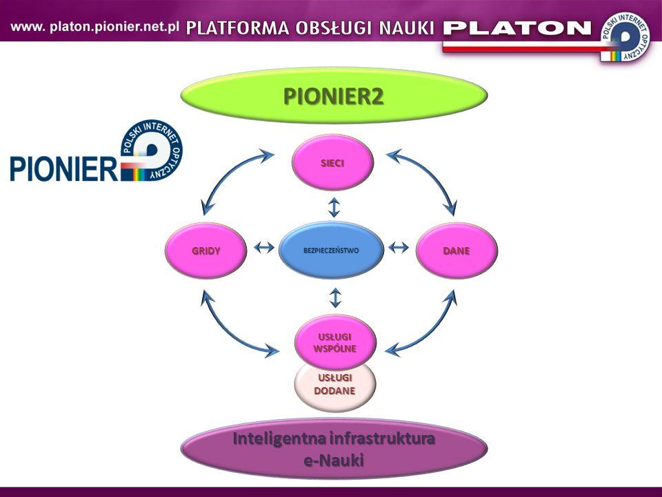 BEZPIECZEŃSTWO SIECI USŁUGIDODANE DANEGRIDY USŁUGIWSPÓLNE PIONIER2 Inteligentna infrastruktura e-Nauki