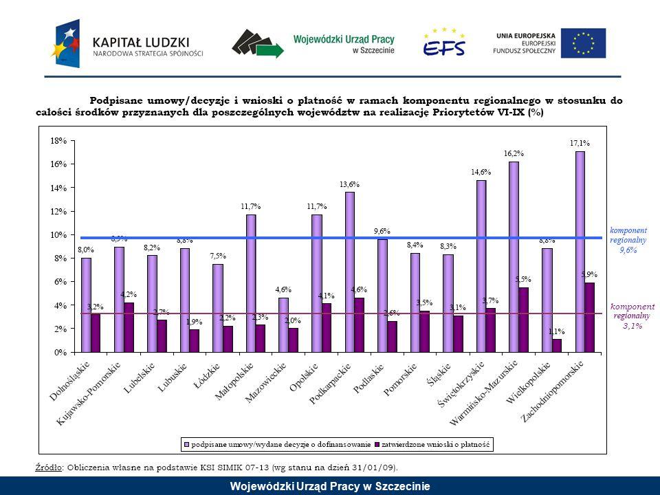 Wojewódzki Urząd Pracy w Szczecinie Grupa docelowa w przypadku Działania 6.2 Projekty muszą być skierowane bezpośrednio do następujących grup odbiorców (poniższe warunki muszą być spełnione łącznie): osoby fizyczne zamierzające rozpocząć prowadzenie działalności gospodarczej (z wyłączeniem osób, które posiadały zarejestrowaną działalność gospodarczą w okresie 1 roku przed przystąpieniem do projektu).
