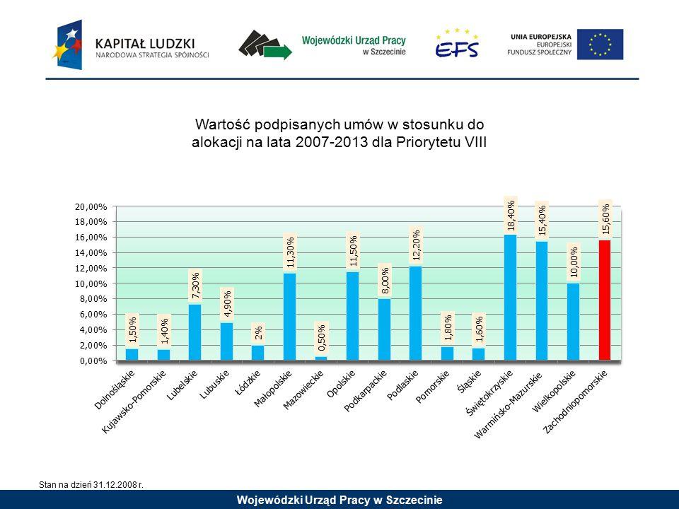 Wojewódzki Urząd Pracy w Szczecinie Wartość podpisanych umów w stosunku do alokacji na lata 2007-2013 dla Priorytetu VIII Stan na dzień 31.12.2008 r.