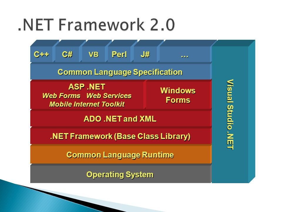 Operating System Common Language Runtime.NET Framework (Base Class Library) ADO.NET and XML ASP.NET Web Forms Web Services Mobile Internet Toolkit Win
