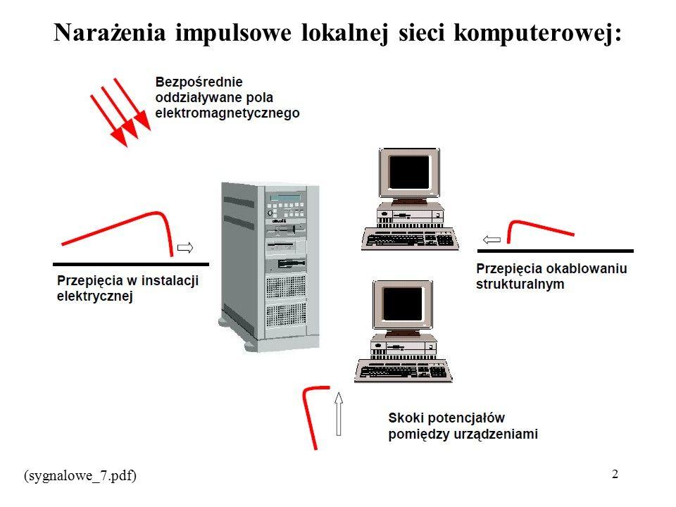 2 Narażenia impulsowe lokalnej sieci komputerowej: (sygnalowe_7.pdf)