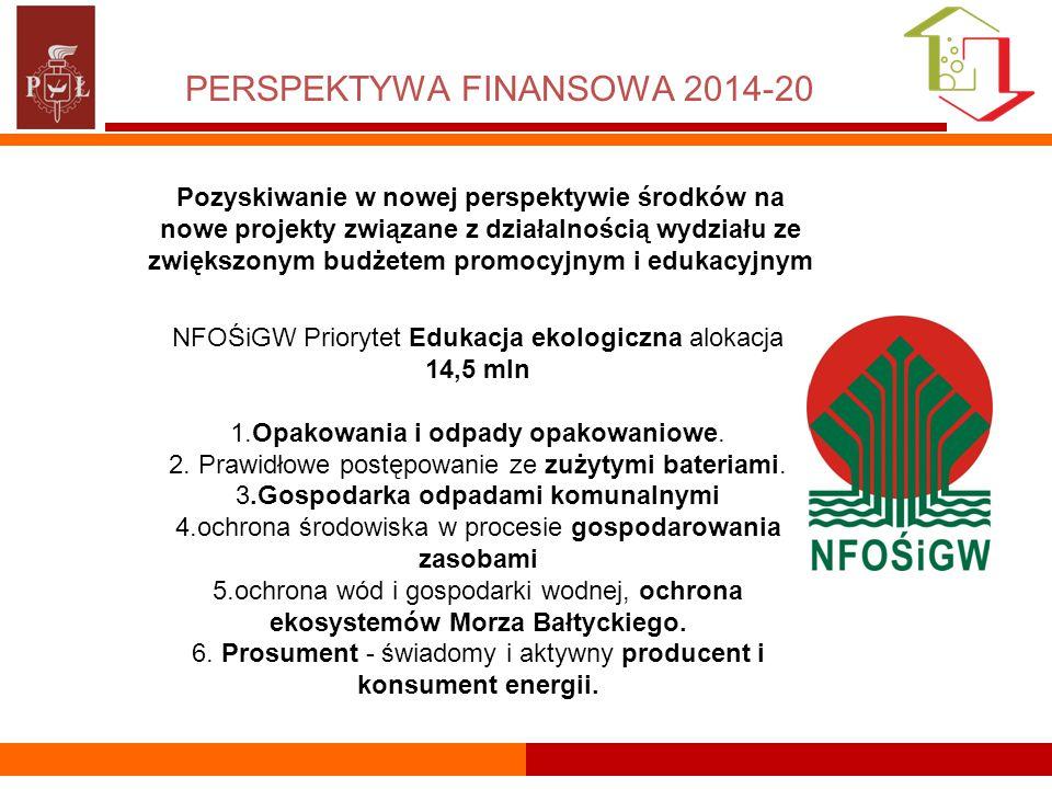 PERSPEKTYWA FINANSOWA 2014-20 Pozyskiwanie w nowej perspektywie środków na nowe projekty związane z działalnością wydziału ze zwiększonym budżetem promocyjnym i edukacyjnym NFOŚiGW Priorytet Edukacja ekologiczna alokacja 14,5 mln 1.Opakowania i odpady opakowaniowe.
