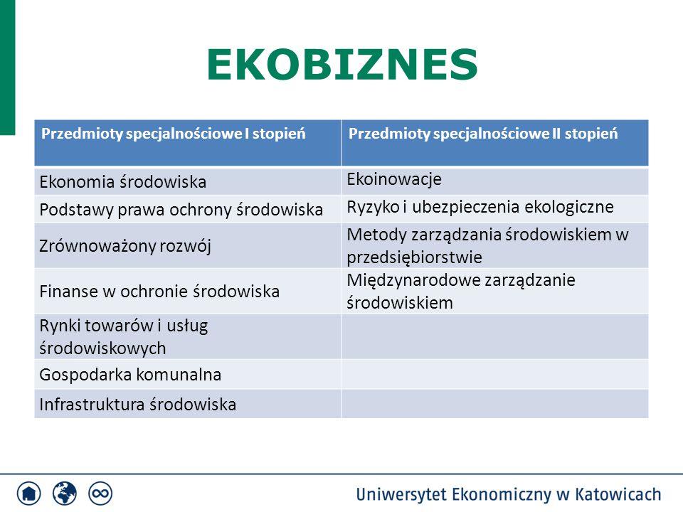 EKOBIZNES Przedmioty specjalnościowe I stopieńPrzedmioty specjalnościowe II stopień Ekonomia środowiska Ekoinowacje Podstawy prawa ochrony środowiska