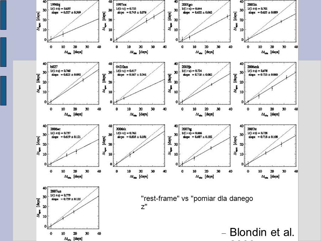  Blondin et al. 2008