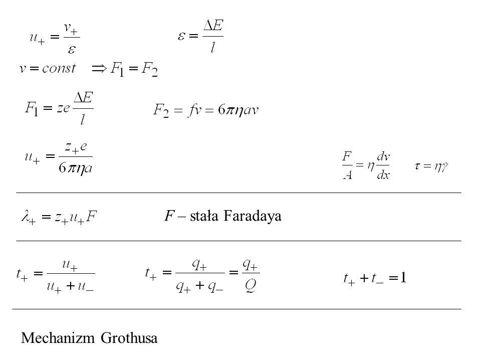 F – stała Faradaya Mechanizm Grothusa