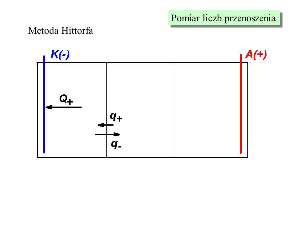 Pomiar liczb przenoszenia Metoda Hittorfa