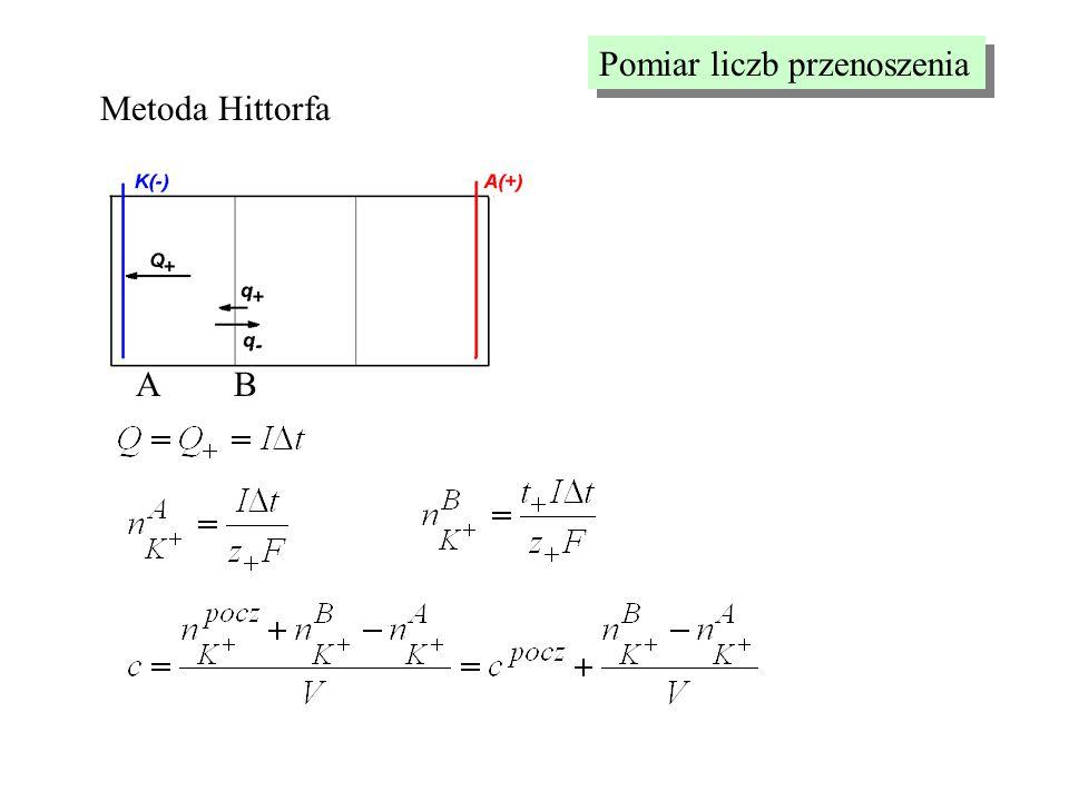 Pomiar liczb przenoszenia Metoda Hittorfa AB
