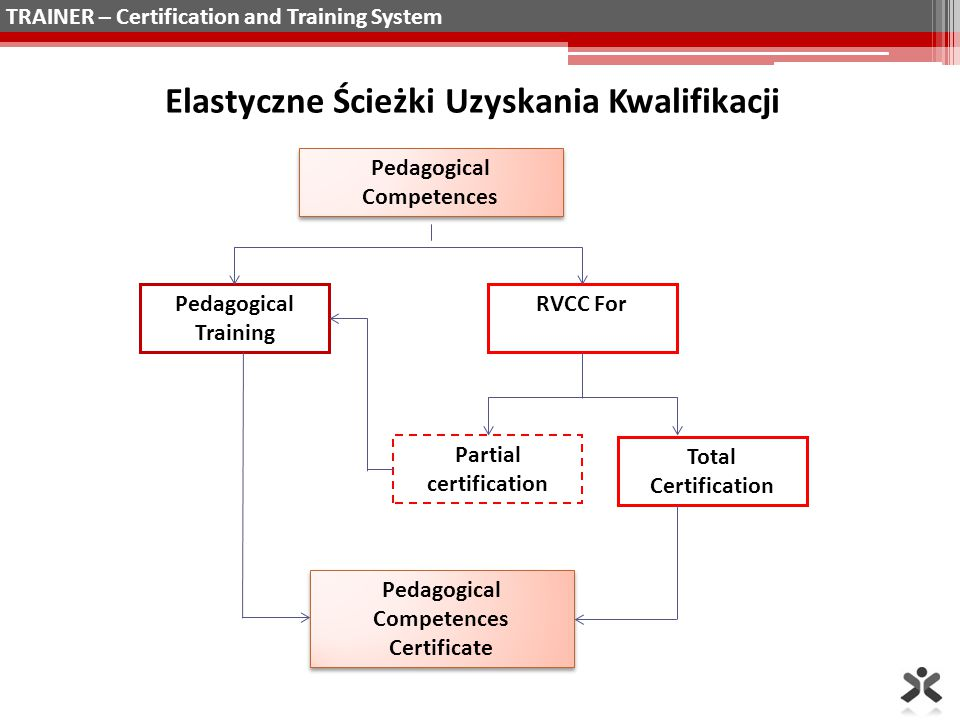 Pedagogical Competences Pedagogical Training RVCC For Partial certification Total Certification Pedagogical Competences Certificate Elastyczne Ścieżki Uzyskania Kwalifikacji TRAINER – Certification and Training System