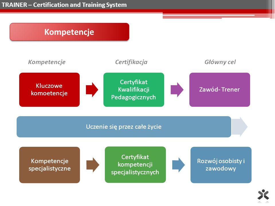 Konteksty Trener trenerów E-trener Konsultant/ Trener w firmach Trener w nauczaniu dorosłych Zarządzanie doskonalenie m Tutor w miejscu pracy Kompetencje specjalistyczne TRAINER – Certification and Training System