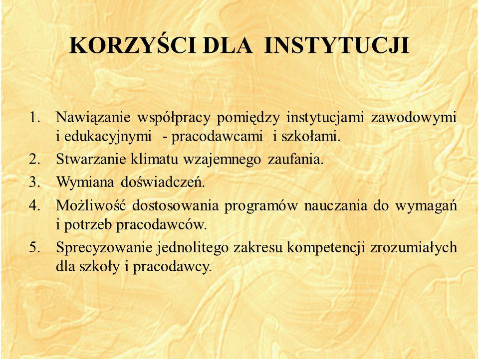 KORZYŚCI DLA INSTYTUCJI 1.Nawiązanie współpracy pomiędzy instytucjami zawodowymi i edukacyjnymi - pracodawcami i szkołami.