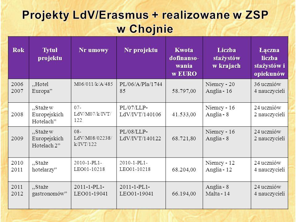 RokTytułprojektu Nr umowy Nr projektu Kwota dofinanso- wania w EURO Liczba stażystów w krajach Łączna liczba stażystów i opiekunów 2013,,Europejska jakość w szkoleniu uczniów hotelarstwa 2012-1-PL1- LEO01-27588 25.540,00 Malta - 4 Anglia - 4 8 uczniów 2 nauczycieli 2014,,Europejska jakość w szkoleniu uczniów hotelarstwa 2 2013-1-PL1- LEO01-38344 25.290,00Malta - 4 Anglia - 4 8 uczniów 2 nauczycieli 2015,,Od praktyki do pracy 2014-1-PL01- KA102-001030 35.140,00Malta - 6 Anglia - 6 12 uczniów 2 nauczycieli