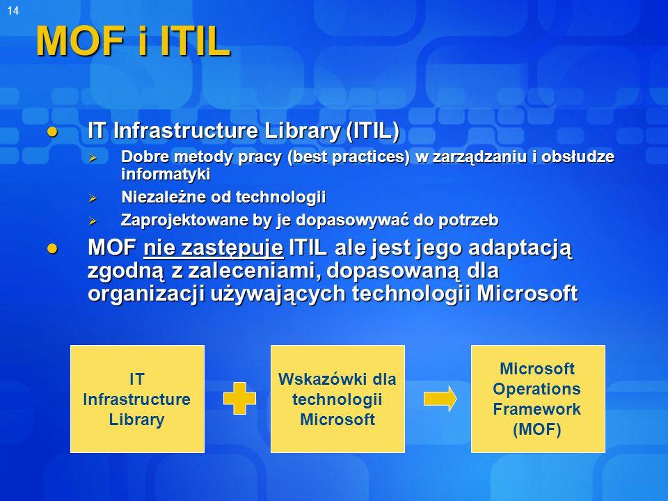 14 MOF i ITIL IT Infrastructure Library (ITIL) IT Infrastructure Library (ITIL)  Dobre metody pracy (best practices) w zarządzaniu i obsłudze informatyki  Niezależne od technologii  Zaprojektowane by je dopasowywać do potrzeb MOF nie zastępuje ITIL ale jest jego adaptacją zgodną z zaleceniami, dopasowaną dla organizacji używających technologii Microsoft MOF nie zastępuje ITIL ale jest jego adaptacją zgodną z zaleceniami, dopasowaną dla organizacji używających technologii Microsoft IT Infrastructure Library Wskazówki dla technologii Microsoft Microsoft Operations Framework (MOF)