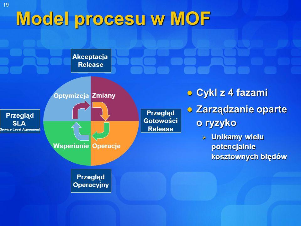 19 Model procesu w MOF Cykl z 4 fazami Cykl z 4 fazami Zarządzanie oparte o ryzyko Zarządzanie oparte o ryzyko  Unikamy wielu potencjalnie kosztownych błędów Zmiany OperacjeWsperianie Optymizcja Przegląd Gotowości Release Akceptacja Release Przegląd SLA Service Level Agreement Przegląd Operacyjny