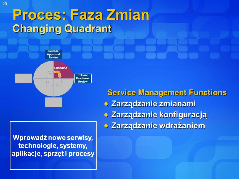 20 Proces: Faza Zmian Changing Quadrant Service Management Functions Zarządzanie zmianami Zarządzanie zmianami Zarządzanie konfiguracją Zarządzanie konfiguracją Zarządzanie wdrażaniem Zarządzanie wdrażaniem Changing Release Readiness Review Release Approved Review Wprowadź nowe serwisy, technologie, systemy, aplikacje, sprzęt i procesy
