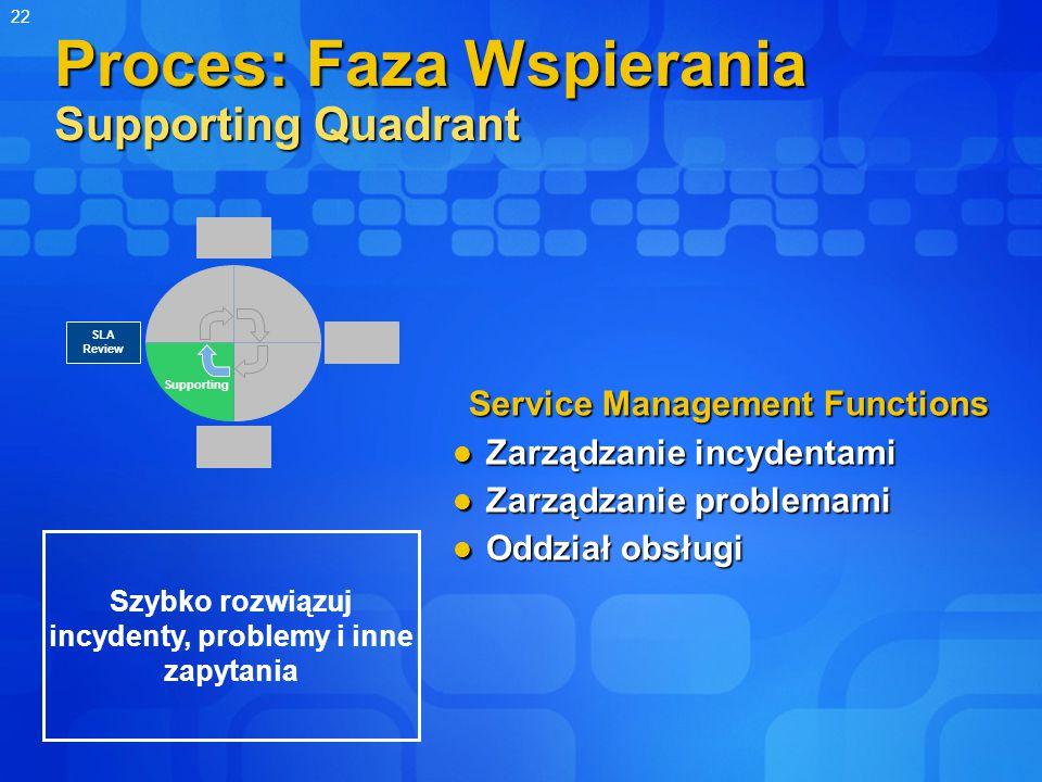 22 Proces: Faza Wspierania Supporting Quadrant Service Management Functions Zarządzanie incydentami Zarządzanie incydentami Zarządzanie problemami Zarządzanie problemami Oddział obsługi Oddział obsługi Supporting SLA Review Szybko rozwiązuj incydenty, problemy i inne zapytania