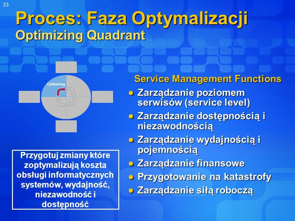 23 Proces: Faza Optymalizacji Optimizing Quadrant Service Management Functions Zarządzanie poziomem serwisów (service level) Zarządzanie poziomem serwisów (service level) Zarządzanie dostępnością i niezawodnością Zarządzanie dostępnością i niezawodnością Zarządzanie wydajnością i pojemnością Zarządzanie wydajnością i pojemnością Zarządzanie finansowe Zarządzanie finansowe Przygotowanie na katastrofy Przygotowanie na katastrofy Zarządzanie siłą roboczą Zarządzanie siłą roboczą Optimizing Przygotuj zmiany które zoptymalizują koszta obsługi informatycznych systemów, wydajność, niezawodność i dostępność