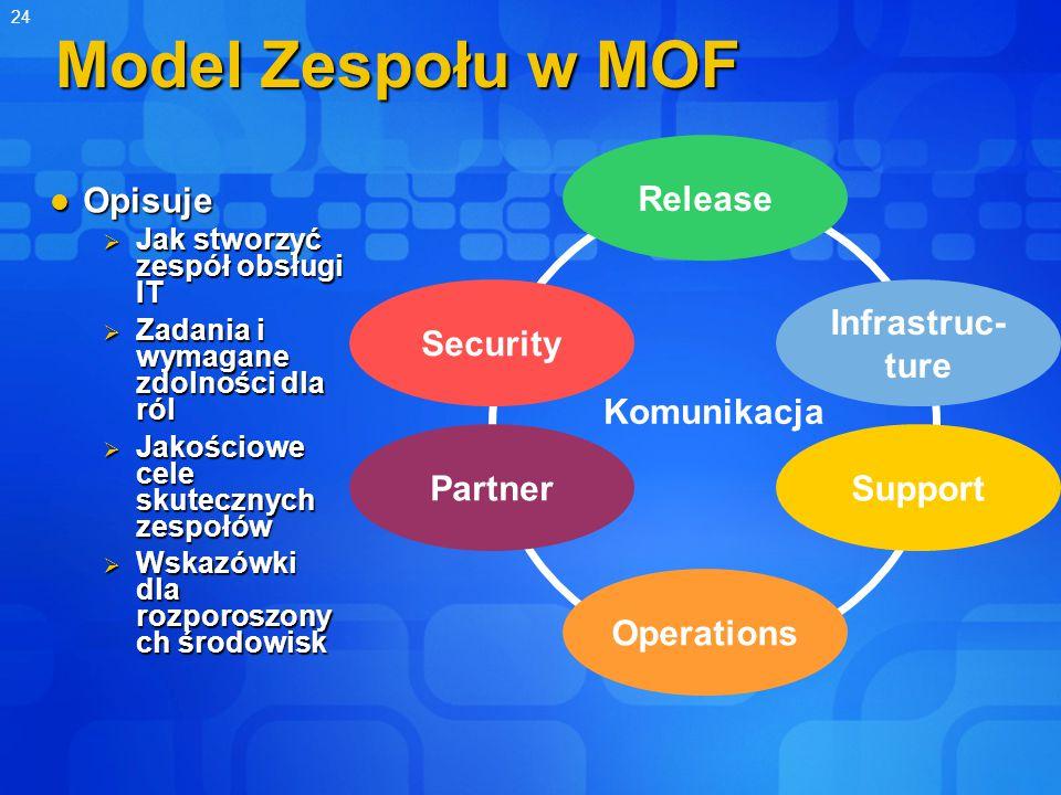 24 Model Zespołu w MOF Opisuje Opisuje  Jak stworzyć zespół obsługi IT  Zadania i wymagane zdolności dla ról  Jakościowe cele skutecznych zespołów  Wskazówki dla rozporoszony ch środowisk Komunikacja Operations Partner Security Release Infrastruc- ture Support