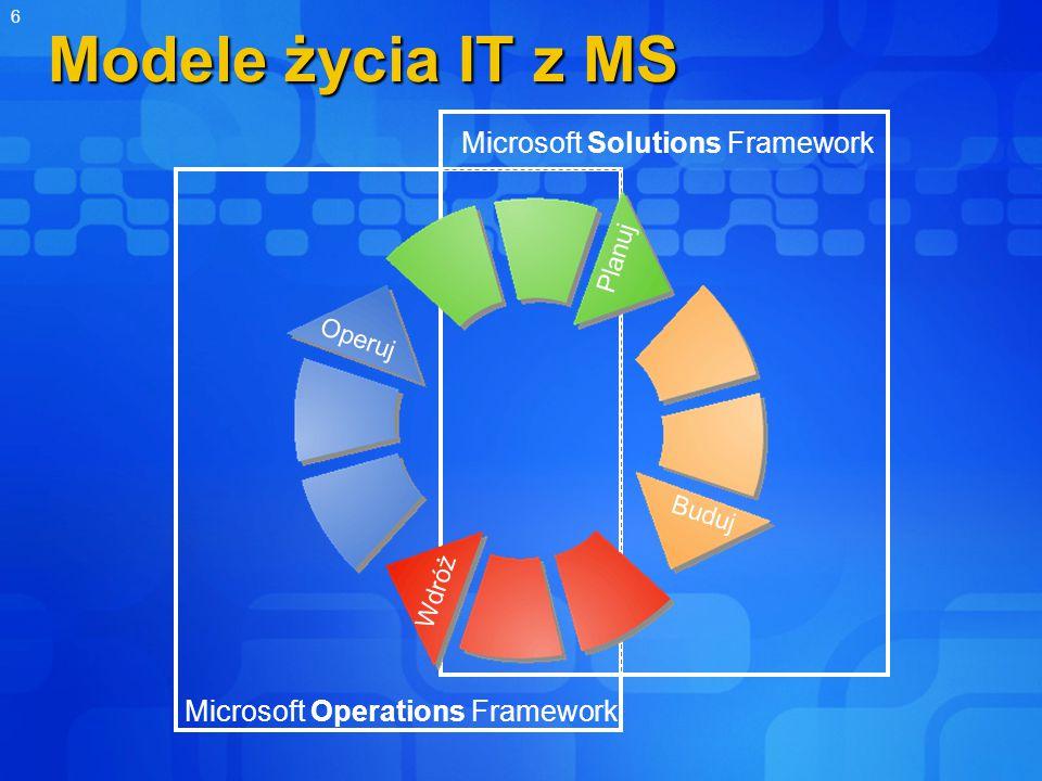 6 Modele życia IT z MS Microsoft Operations Framework Microsoft Solutions Framework Operuj Wdróż Buduj Planuj